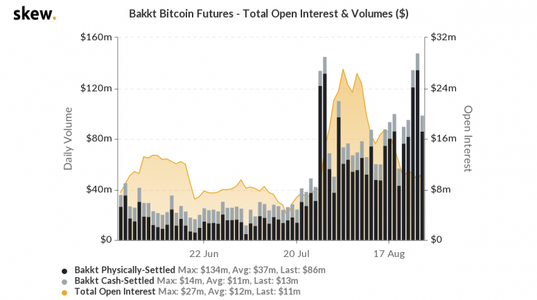 Bakkt Futures Volume Up on Institutional Trading; Its President Slams Offshore Options - CoinDesk