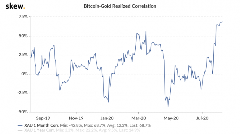skew_bitcoingold_realized_correlation