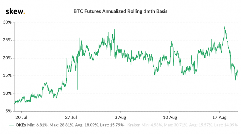 skew_btc_futures_annualized__rolling_1mth_basis