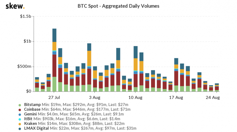 skew_btc_spot__aggregated_daily_volumes-32