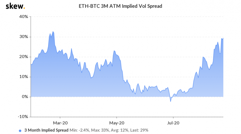 First Mover: Ether Price Swings Make Bitcoin Look Tame as DeFi Speculation Spreads - CoinDesk