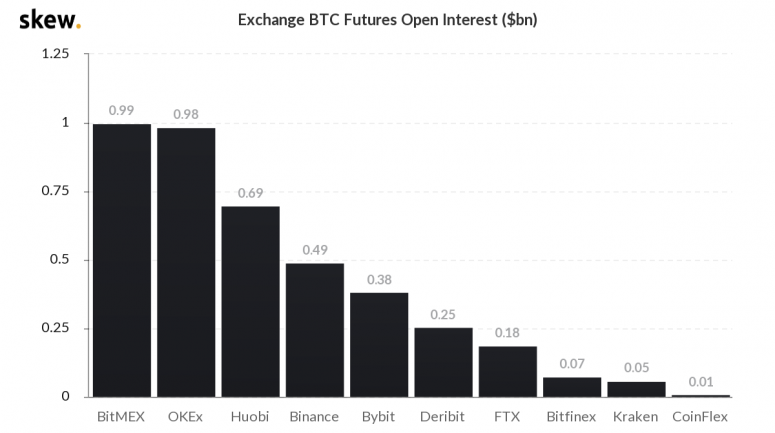 skew_exchange_btc_futures_open_interest_bn