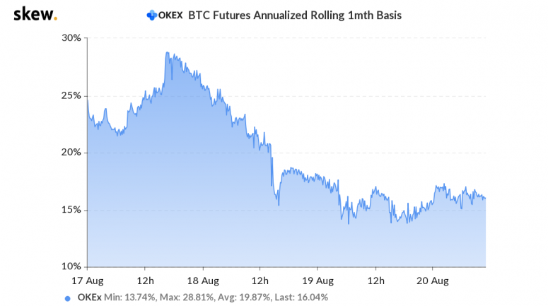 skew_okex_btc_futures_annualized_rolling_1mth_basis