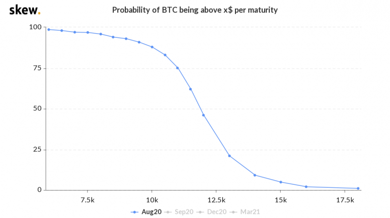 skew_probability_of_btc_being_above_x_per_maturity-2