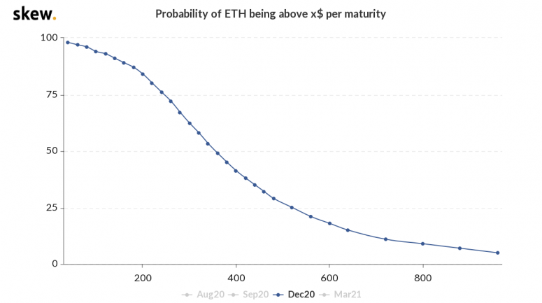 skew_probability_of_eth_being_above_x_per_maturity-3