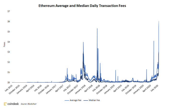 Decentralized Finance Frenzy Drives Ethereum Transaction Fees to All-Time Highs