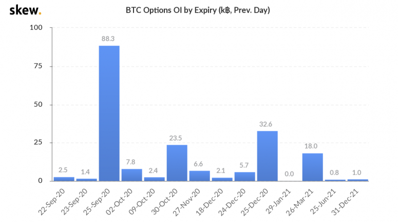 btc-options-open-interest-by-expiry-2