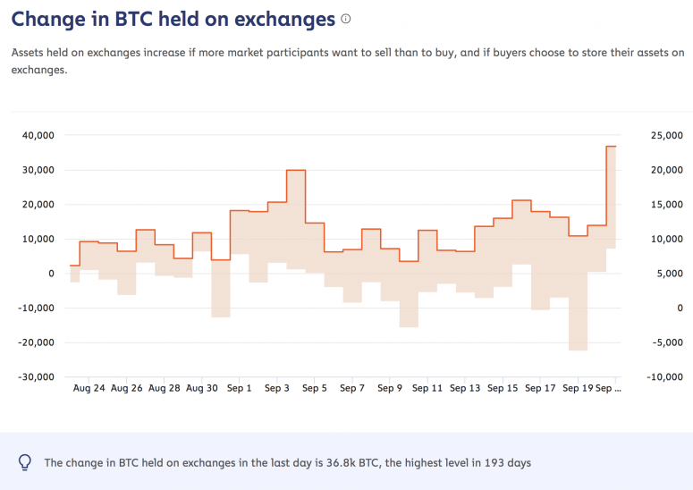 change-in-btc-held-on-exchanges