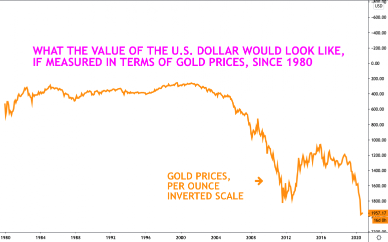dollars-in-gold-terms