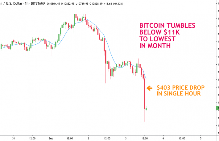 Bitcoin Plunges $403 in 1 Hour to Lowest in a Month