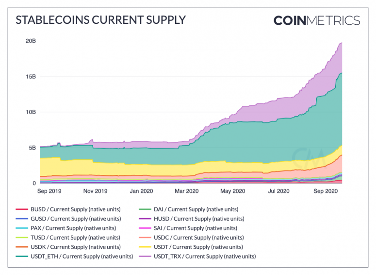 stablecoins_current_supply