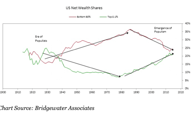 US-Net-Wealth-Aktien