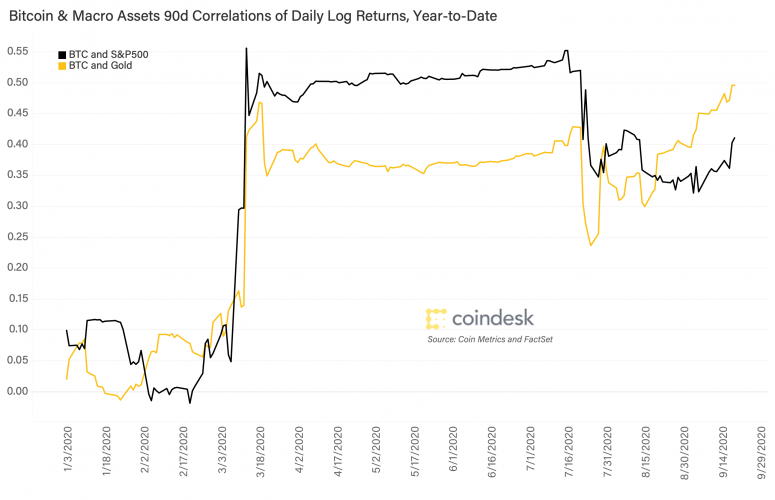 btc-gold-and-stocks-correlations-90d