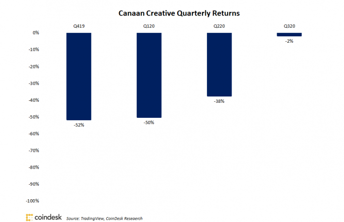 Canaan Shares Dipped Only 2% in Q3 in Fourth Straight Quarterly Drop