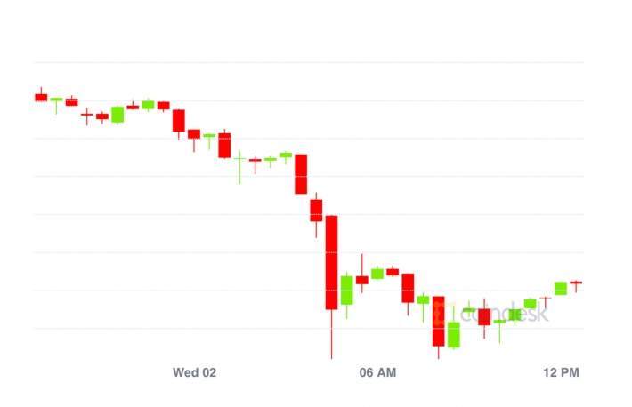 Market Wrap: Bitcoin Falls to $11.1K; Ethereum Miners at Record Fee Percentage