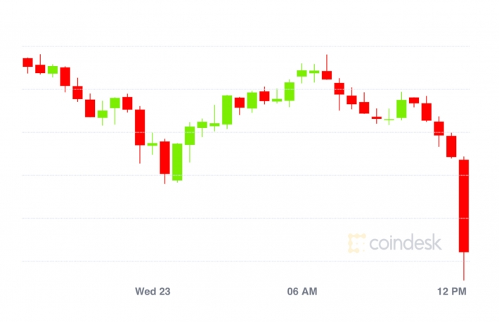 Market Wrap: Bitcoin Drops to $10.2K; Scaling Solution xDai Doubles in Value Locked