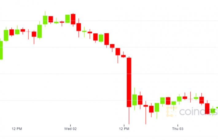 Bitcoin Risks Deeper Price Pullback as Exchange Inflows Spike