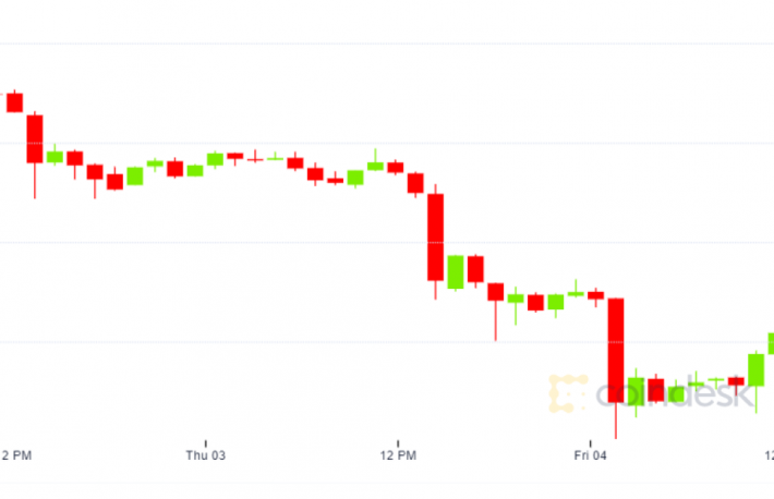V-Shaped Recovery From Bitcoin's Biggest Drop Since March Unlikely, Say Analysts