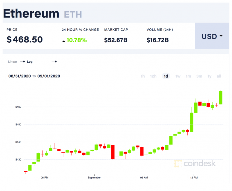coindesk-eth-chart-2020-09-01