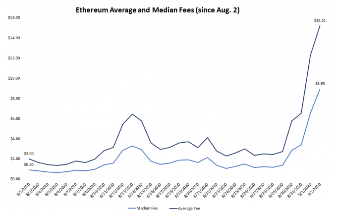 eth-fees-again
