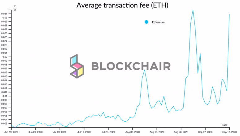 eth-fees-blockchair
