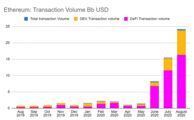ethereum-transaction-volumes