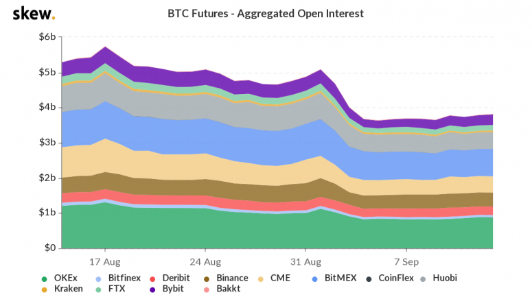 skew_btc_futures__aggregated_open_interest-10-2