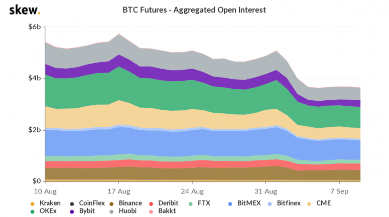crypto currency  bitcoin skew_btc_futures__aggregated_open_interest-9-2