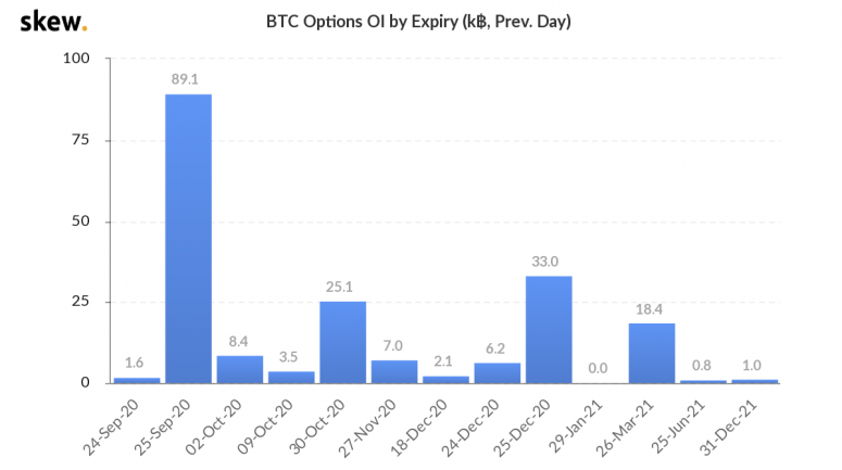 skew_btc_options_oi_by_expiry_k_prev_day-2