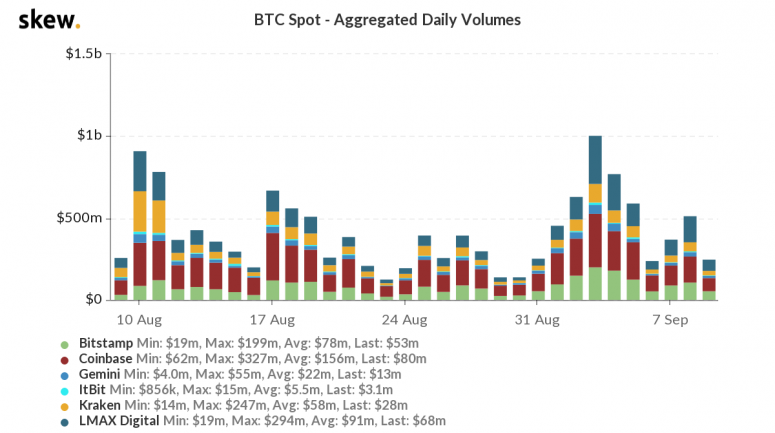 skew_btc_spot__aggregated_daily_volumes-34