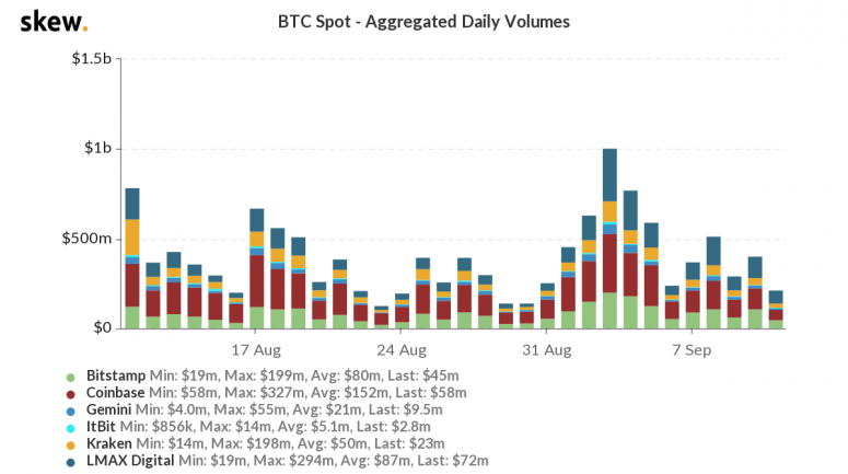 skew_btc_spot__aggregated_daily_volumes-37