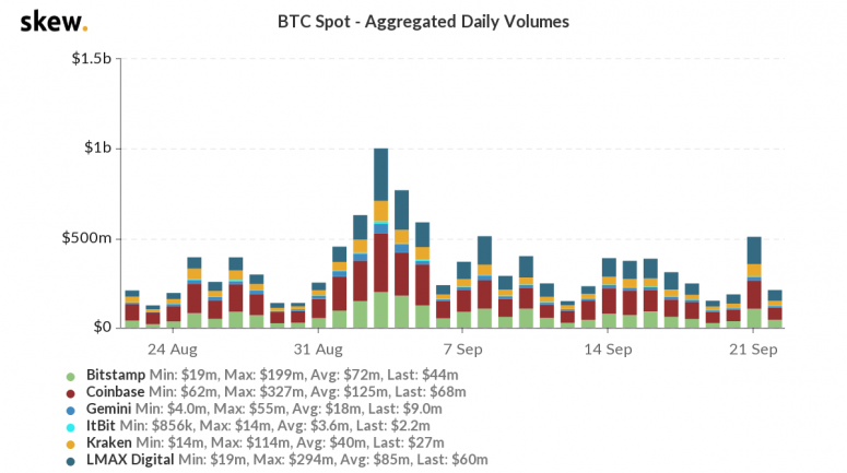 skew_btc_spot__aggregated_daily_volumes-42