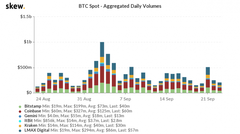 skew_btc_spot__aggregated_daily_volumes-44