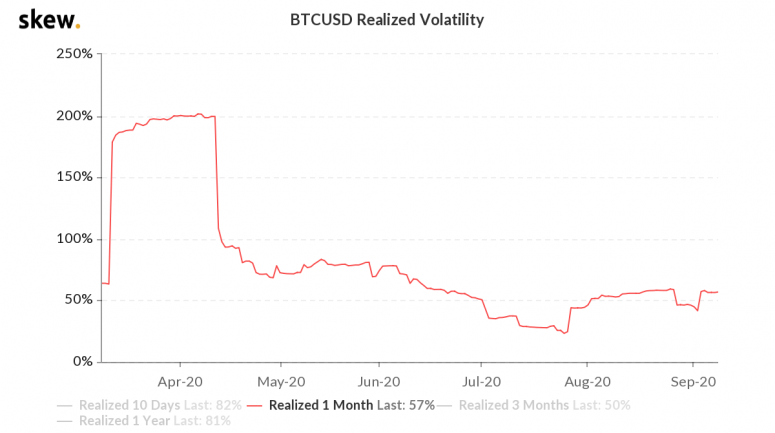 skew_btcusd_realized_volatility-2