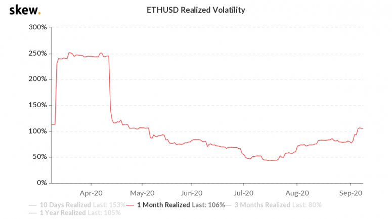 skew_ethusd_realized_volatility-3