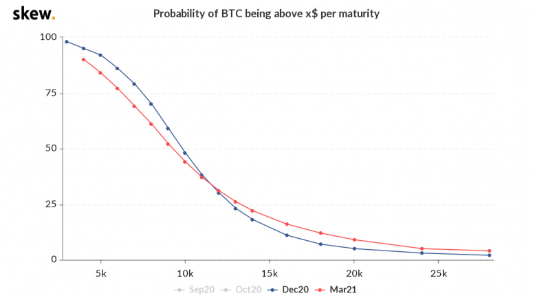 skew_probability_of_btc_being_above_x_per_maturity-3