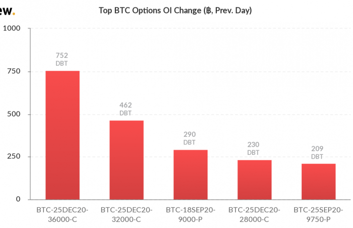 Bitcoin options open interest change.