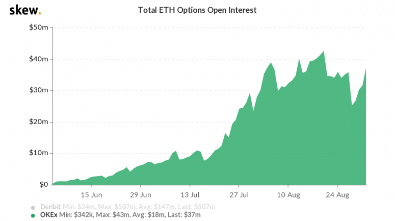 skew_total_eth_options_open_interest-2-2