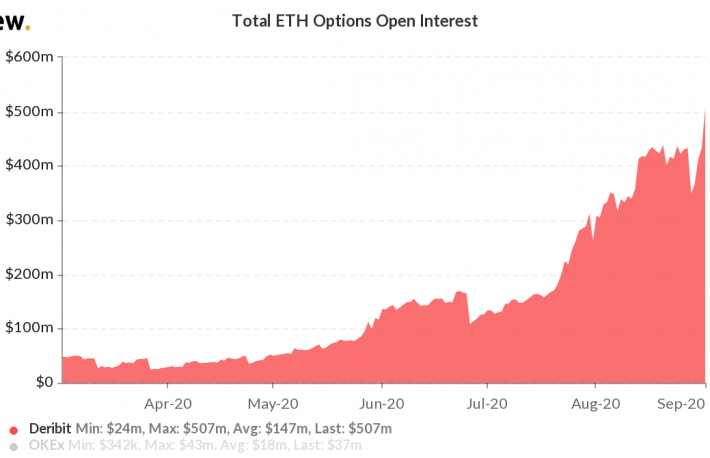 Open Positions in Deribit's Ether Options Hit Record High Above $500M