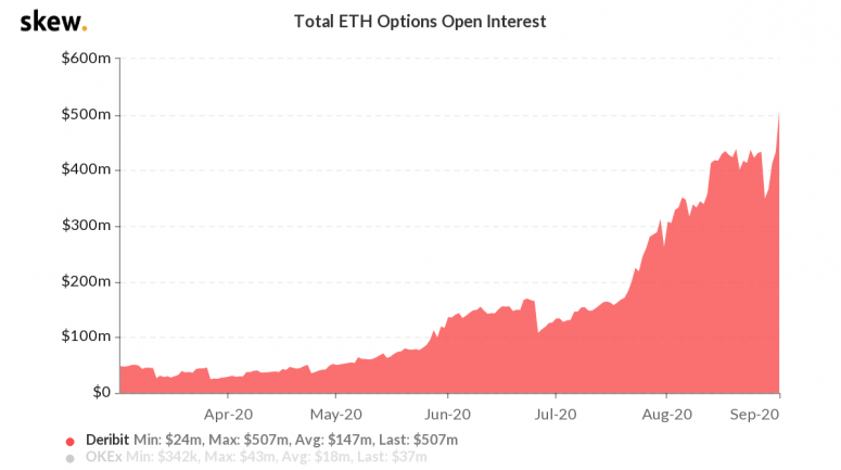 skew_total_eth_options_open_interest-3