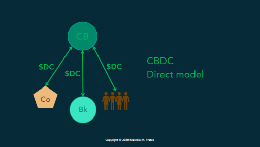 The Big Choices When Designing Central Bank Digital Currencies - CoinDesk