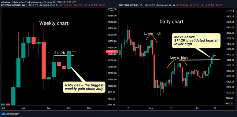 btc-weekly-and-daily-charts