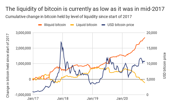 the-liquidity-of-bitcoin-is-currently-as-low-as-it-was-in-mid-2017-3-2