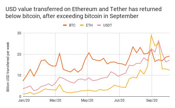 usd-value-transferred-on-ethereum-and-tether-has-returned-below-bitcoin-after-exceeding-bitcoin-in-september-1
