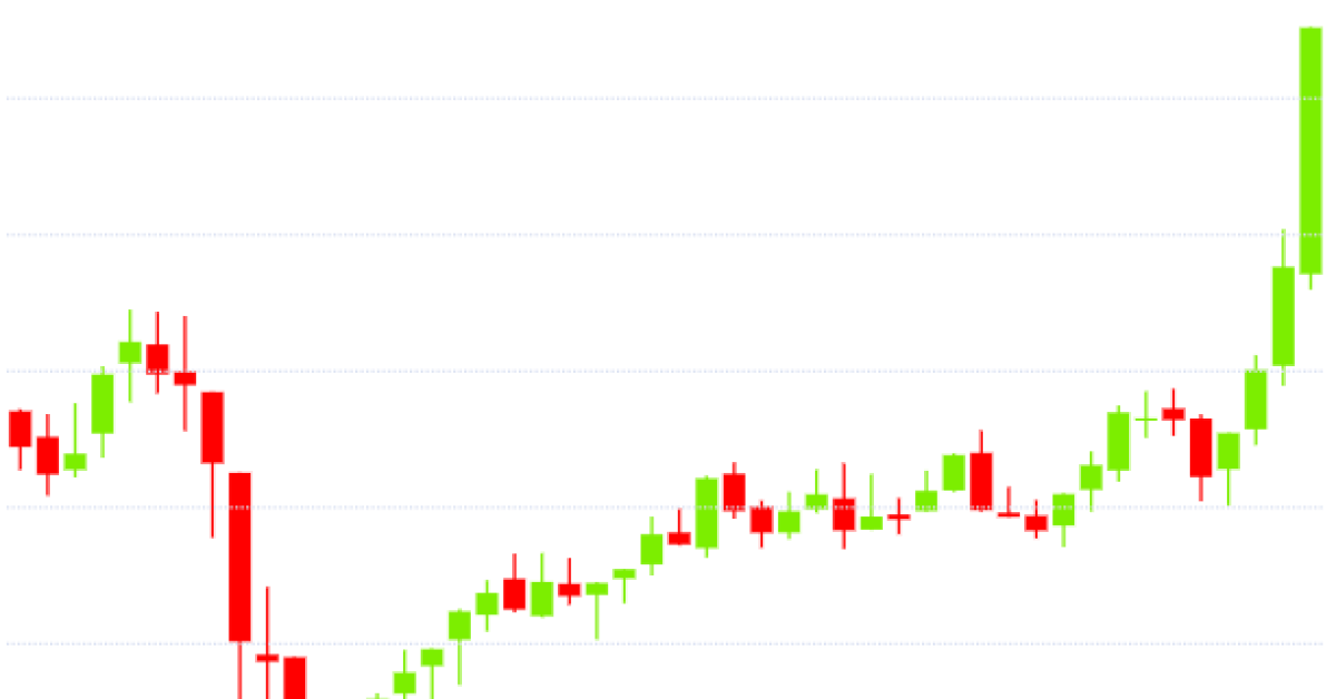bitcoin-hits-15month-high-despite-selloff-in-global-stocks-coindesk