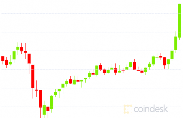 Bitcoin Hits 16-Month High Despite Sell-Off in Global Stocks