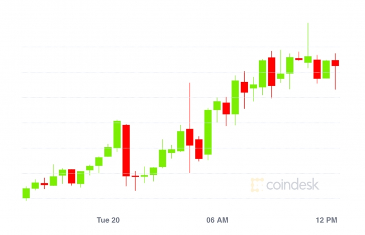 Market Wrap: Bitcoin Tests $12K; Ethereum Fees Fall to 3-Month Low