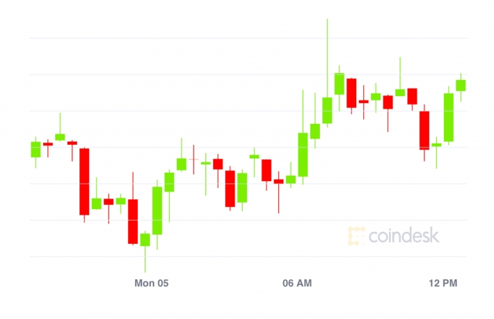 Market Wrap: Bitcoin Gains Steadily to $10.7K; Ethereum Fees at 2-Month Low