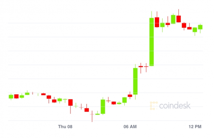 Market Wrap: Bitcoin Surges on Square News to $10.9K; December Ether Options Pile Up