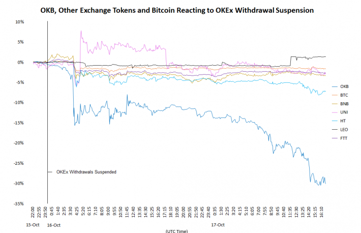 OKEx Token Price Tumbles Added 20% in Wake of Suspended Withdrawals
